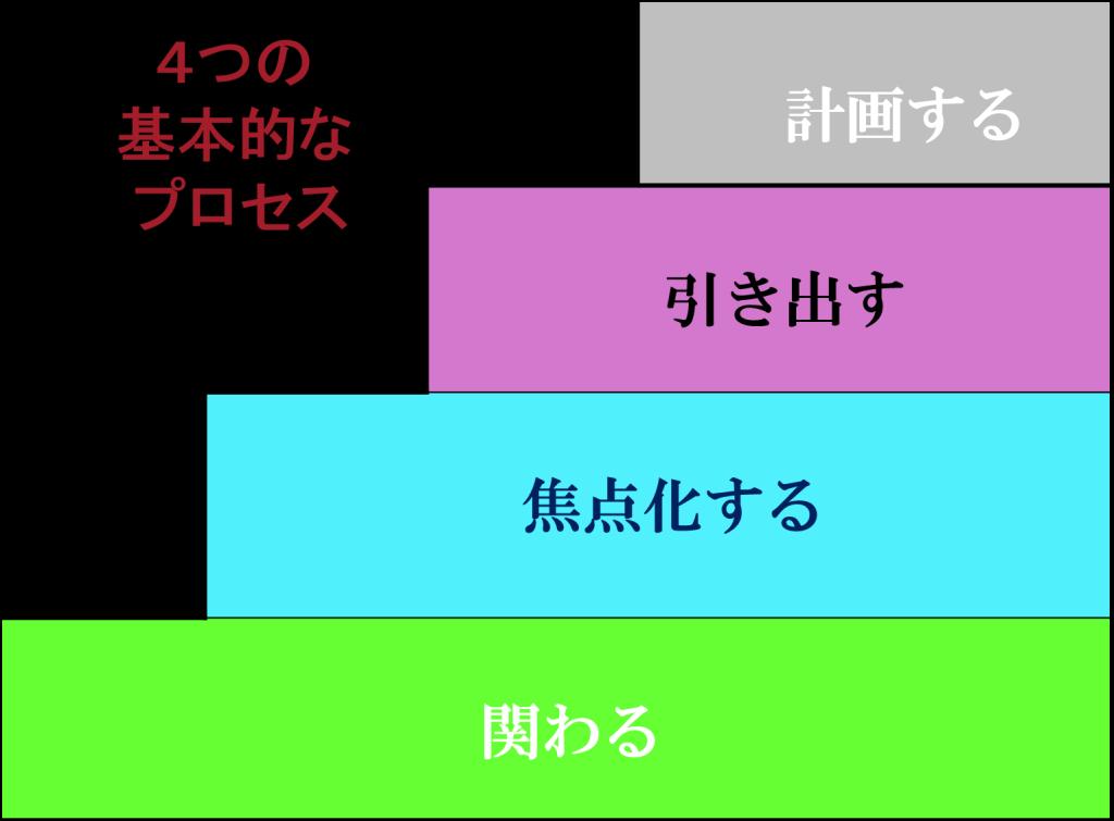 4つの基本的なプロセス
