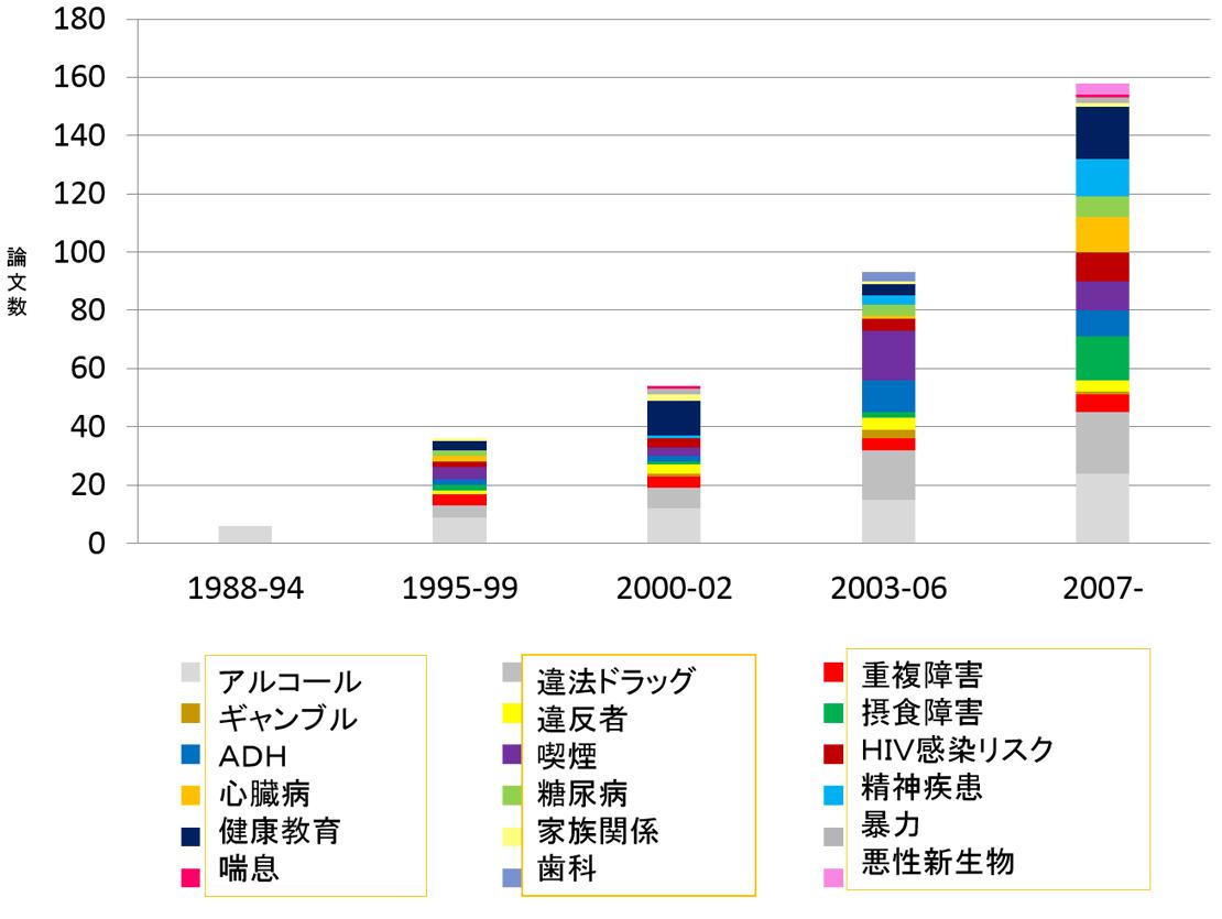 MIの論文報告数推移図